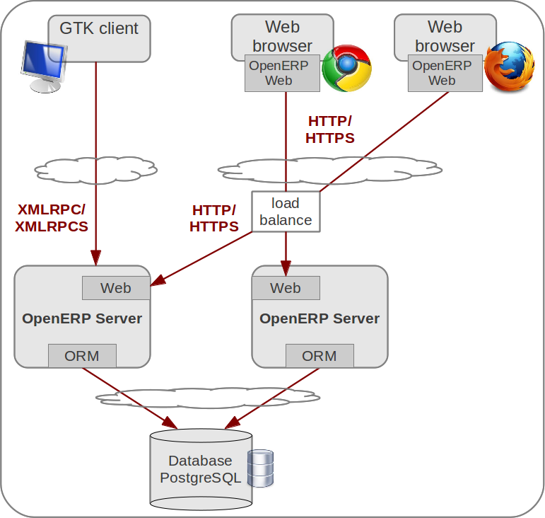 Architecture openerp server developers documentation 7 for Architecture application web